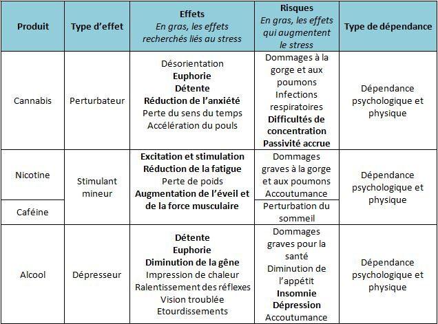 Substances psychotropes et stress
