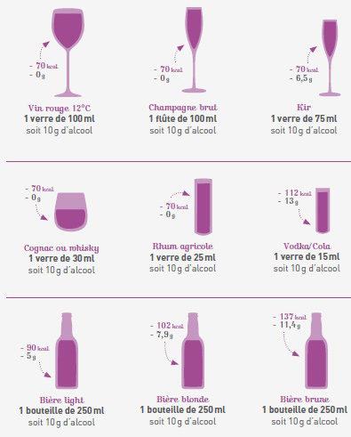 Nutrition rapports caloriques alcool